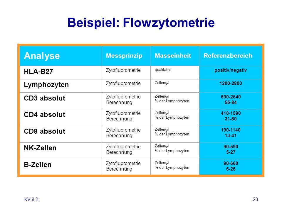 KV 8.223 Beispiel: Flowzytometrie Analyse MessprinzipMasseinheitReferenzbereich HLA-B27 Zytofluorometrie qualitativ positiv/negativ Lymphozyten Zytofl