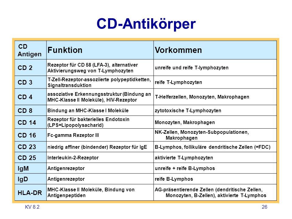 KV 8.226 CD-Antikörper CD Antigen FunktionVorkommen CD 2 Rezeptor für CD 58 (LFA-3), alternativer Aktivierungsweg von T-Lymphozyten unreife und reife