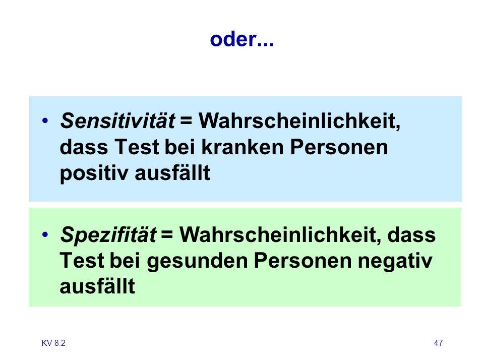 KV 8.247 oder... Sensitivität = Wahrscheinlichkeit, dass Test bei kranken Personen positiv ausfällt Spezifität = Wahrscheinlichkeit, dass Test bei ges