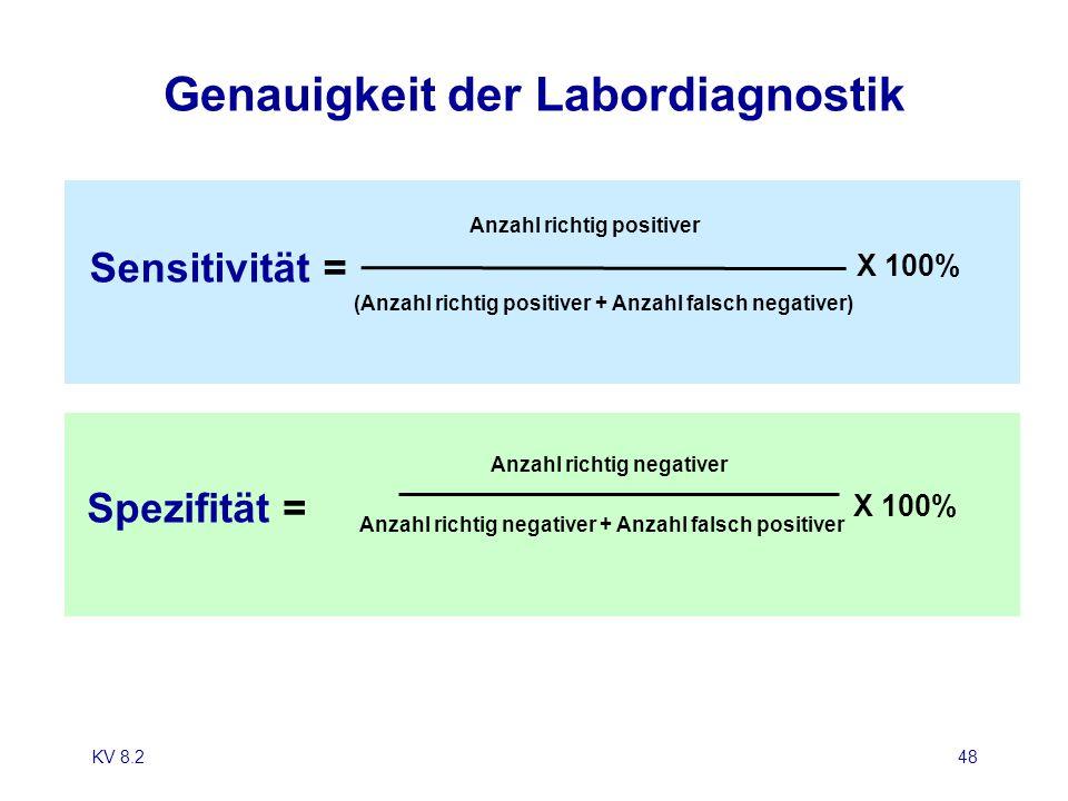 KV 8.248 Genauigkeit der Labordiagnostik X 100% Anzahl richtig positiver (Anzahl richtig positiver + Anzahl falsch negativer) Sensitivität = X 100% Sp