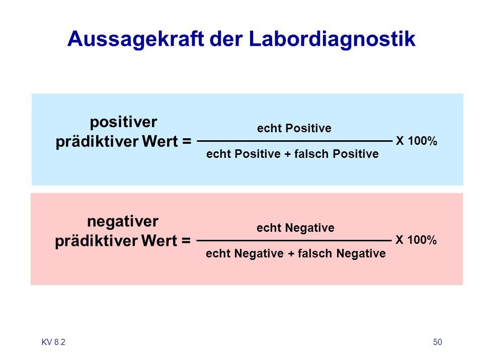KV 8.250 Aussagekraft der Labordiagnostik echt Positive + falsch Positive echt Positive X 100% positiver prädiktiver Wert = echt Negative + falsch Neg