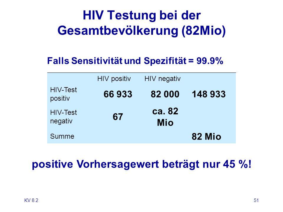 HIV Testung bei der Gesamtbevölkerung (82Mio) HIV positivHIV negativ HIV-Test positiv 66 93382 000148 933 HIV-Test negativ 67 ca. 82 Mio Summe 82 Mio