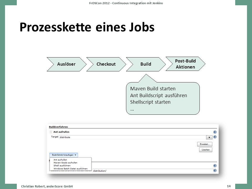 Prozesskette eines Jobs Christian Robert, anderScore GmbH 14 FrOSCon 2012 - Continuous Integration mit Jenkins AuslöserCheckoutBuild Post-Build Aktion