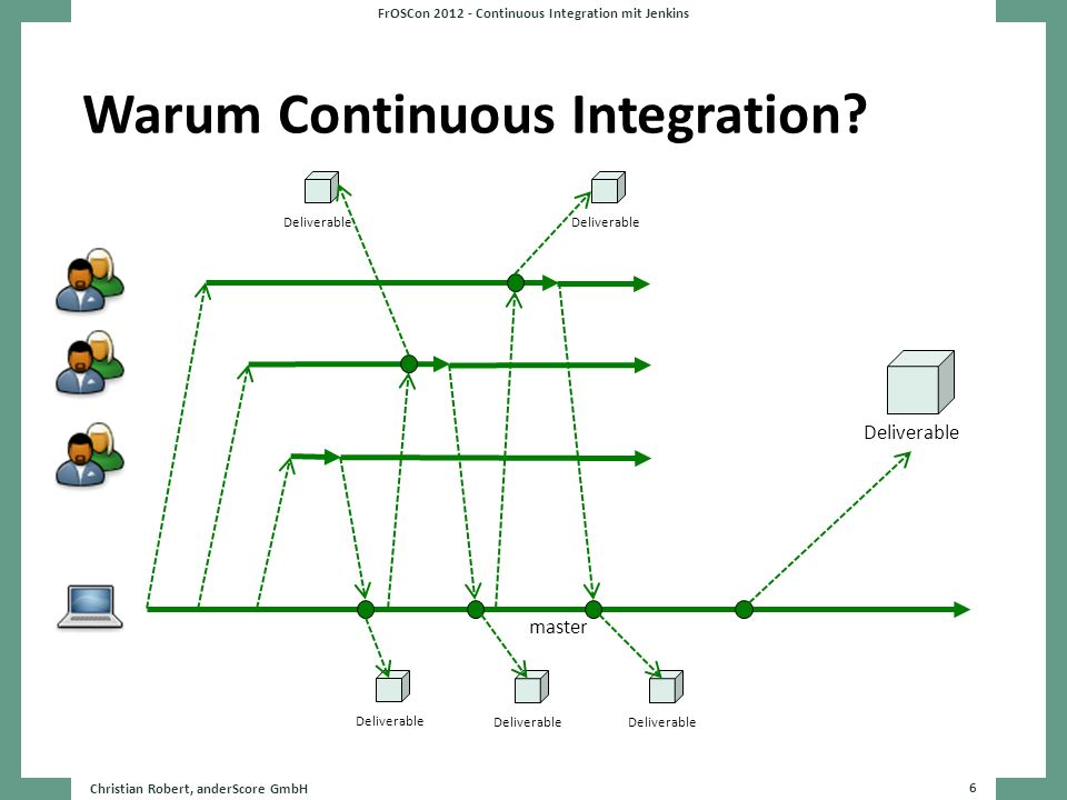 Warum Continuous Integration? Christian Robert, anderScore GmbH 6 FrOSCon 2012 - Continuous Integration mit Jenkins master Deliverable