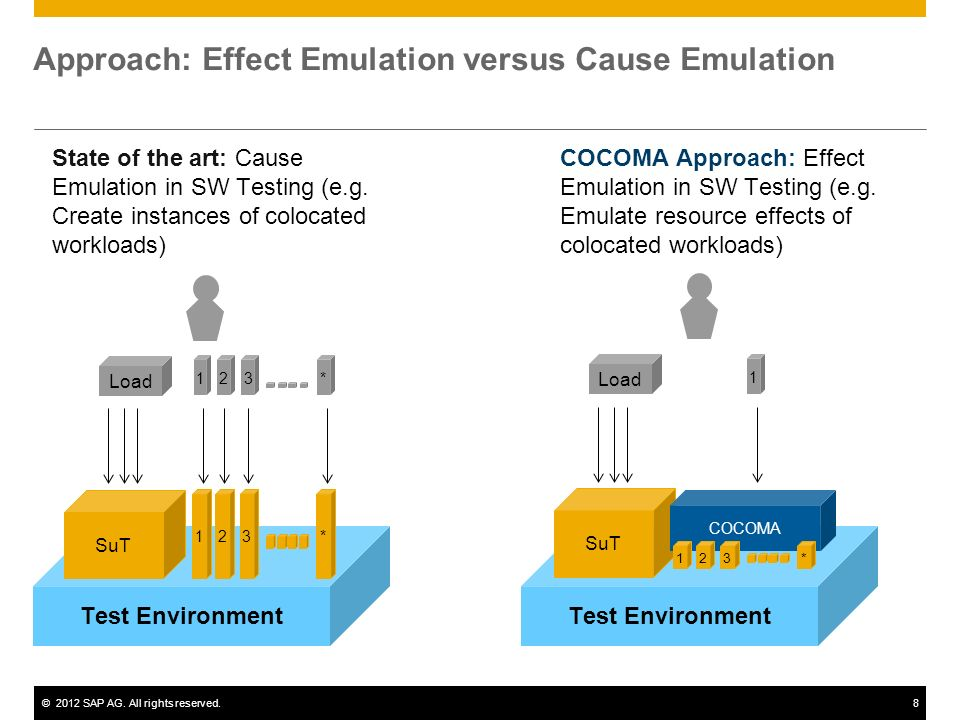 ©2012 SAP AG. All rights reserved.8 Approach: Effect Emulation versus Cause Emulation State of the art: Cause Emulation in SW Testing (e.g. Create ins
