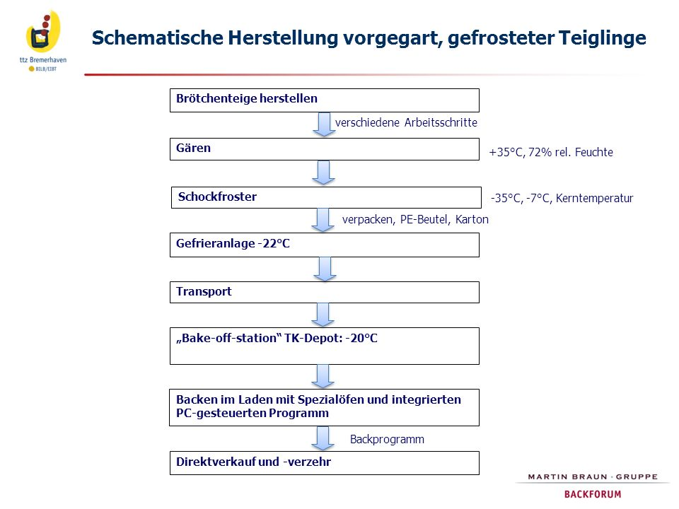 Unterschiedliche Gaszusammensetzung von TK-Teiglingen ungegart vorgegart Luft überwiegend CO 2 ca.