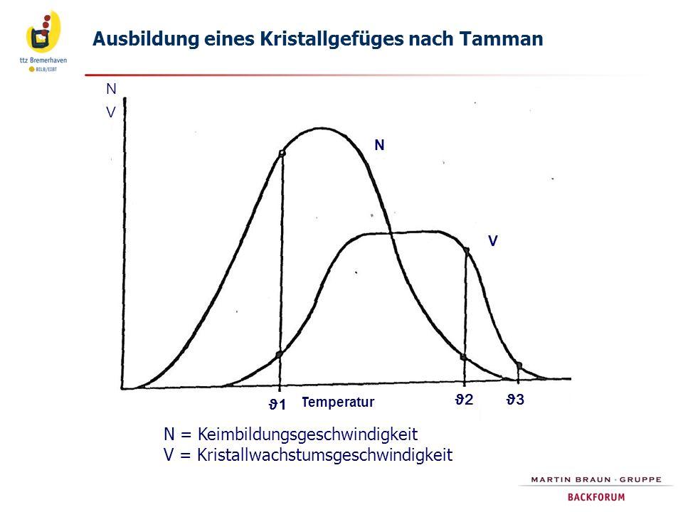 Temperaturverlauf beim Gefrieren Temperaturverlauf bei unterschiedlichen Gefriergeschwindigkeiten (langsam, schnell, superschnell).