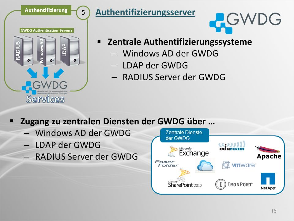 15 Windows AD LDAP RADIUS GWDG Authentication Servers Authentifizierung 5 Authentifizierungsserver Zentrale Authentifizierungssysteme Windows AD der G