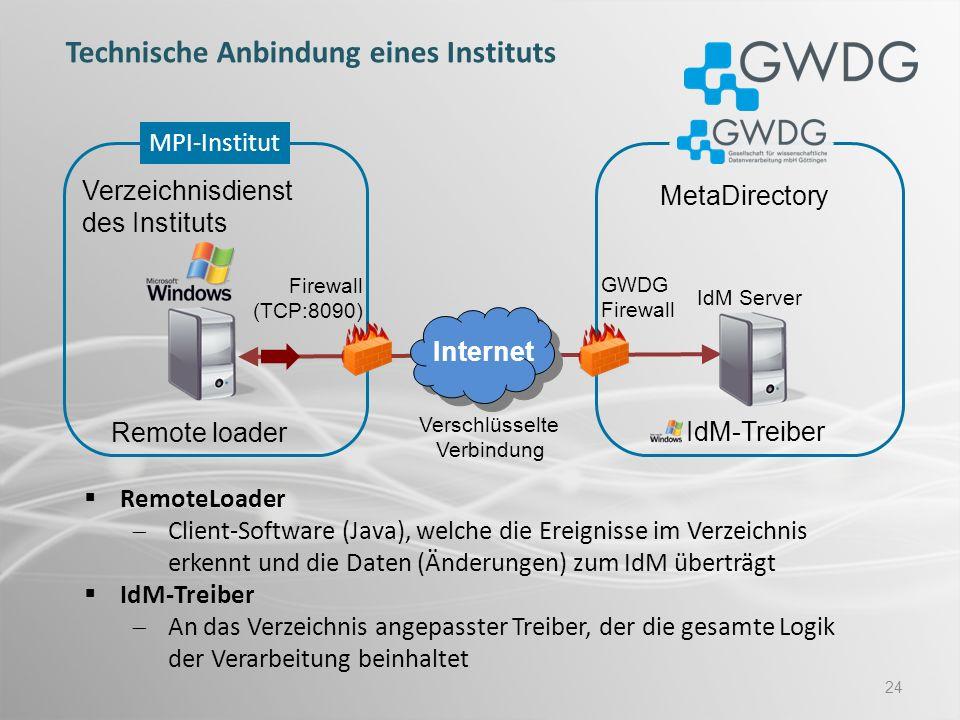 24 Remote loader MetaDirectory Verschlüsselte Verbindung Verzeichnisdienst des Instituts IdM-Treiber Internet Firewall (TCP:8090) GWDG Firewall MPI-In