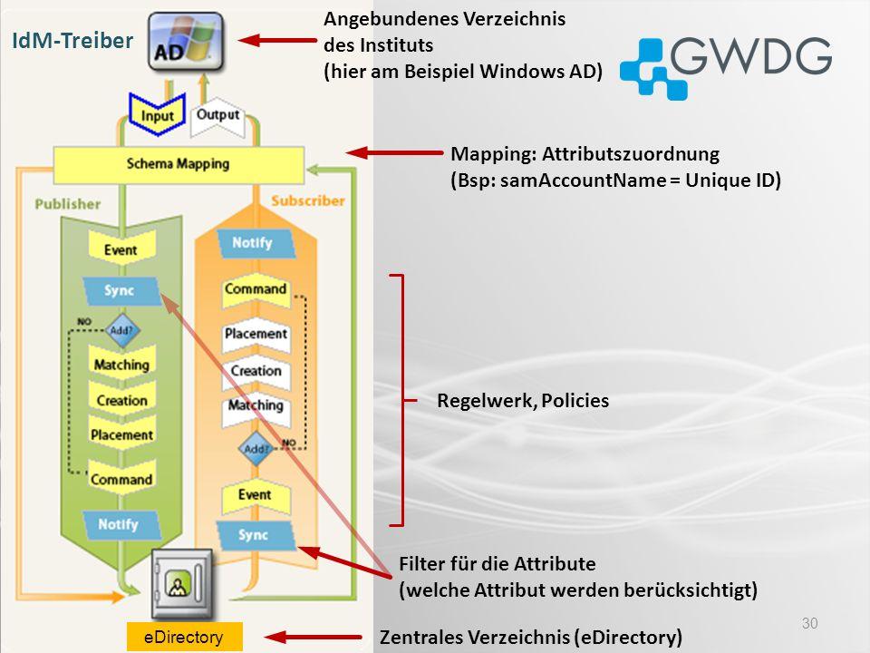 30 Zentrales Verzeichnis (eDirectory) Regelwerk, Policies Filter für die Attribute (welche Attribut werden berücksichtigt) Mapping: Attributszuordnung