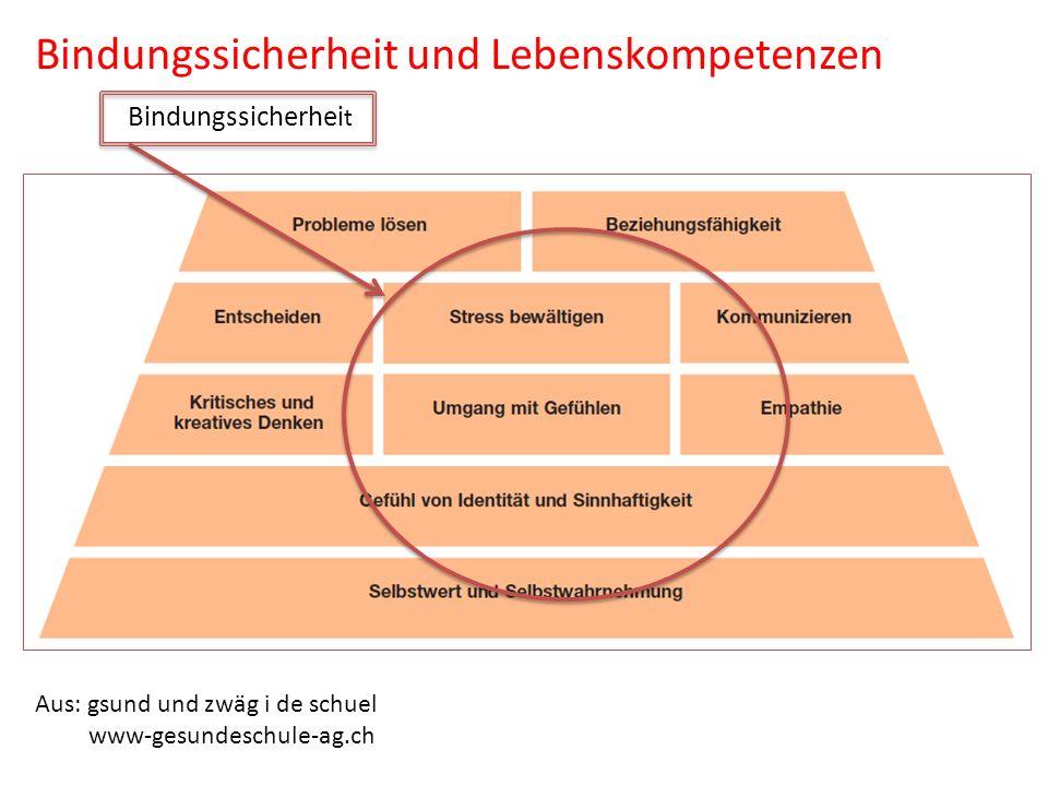 Bindungssicherheit und Lebenskompetenzen Aus: gsund und zwäg i de schuel www-gesundeschule-ag.ch Bindungssicherhei t