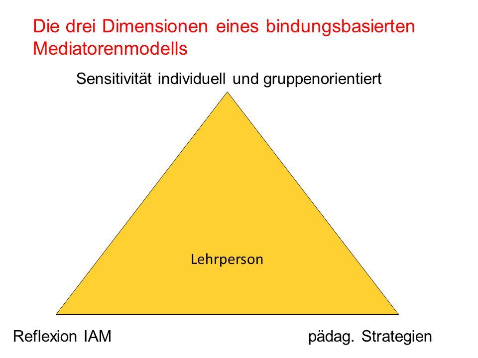 Die drei Dimensionen eines bindungsbasierten Mediatorenmodells Sensitivität individuell und gruppenorientiert Reflexion IAM pädag. Strategien Lehrpers
