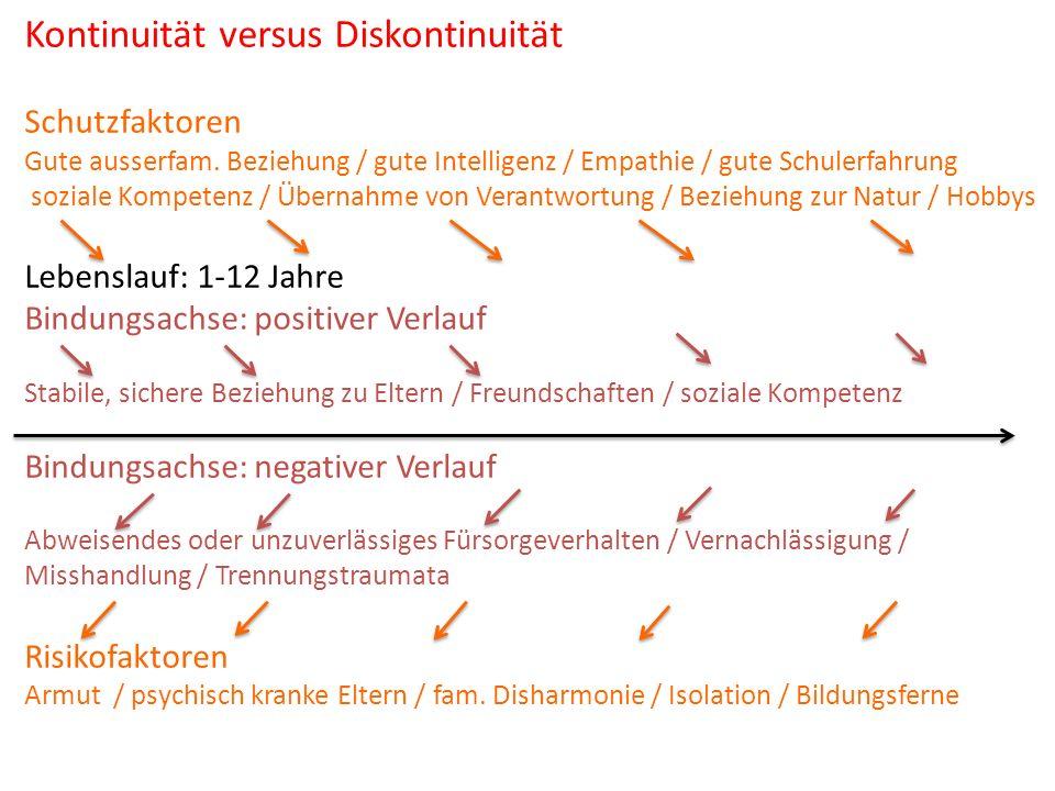 Kontinuität versus Diskontinuität Schutzfaktoren Gute ausserfam. Beziehung / gute Intelligenz / Empathie / gute Schulerfahrung soziale Kompetenz / Übe