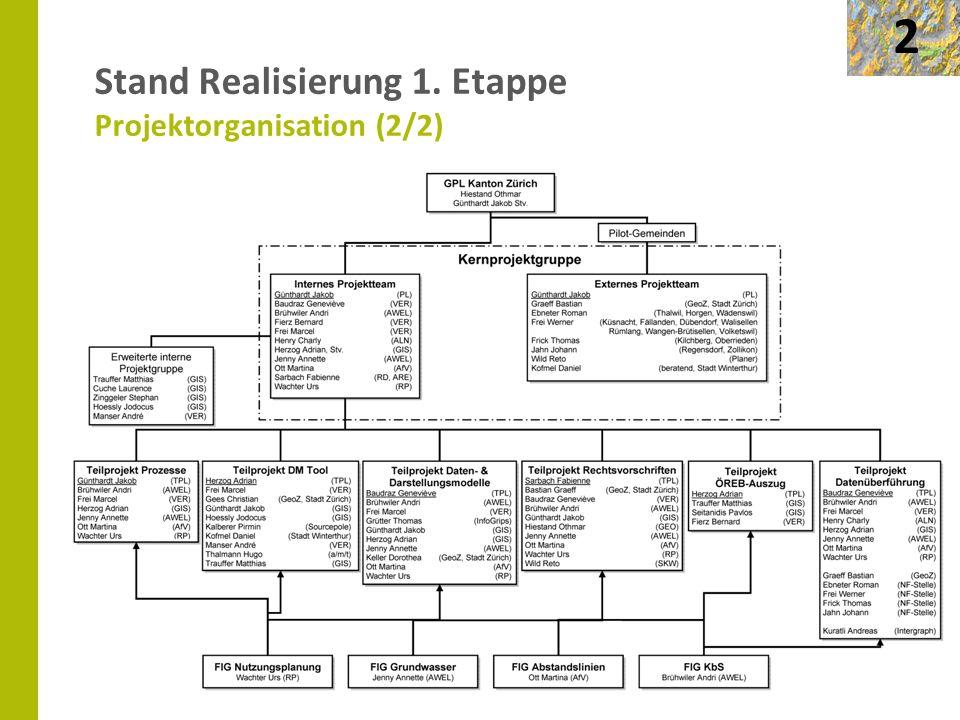 Seite 12 Stand Realisierung 1. Etappe Projektorganisation (2/2) 2