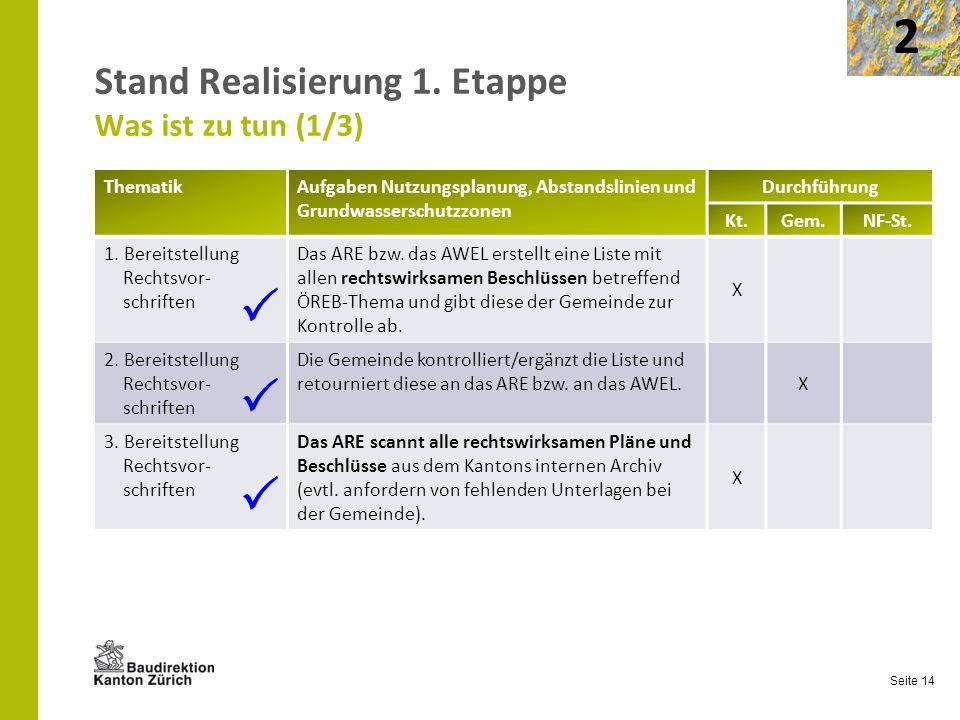 Seite 14 Stand Realisierung 1. Etappe Was ist zu tun (1/3) 2 ThematikAufgaben Nutzungsplanung, Abstandslinien und Grundwasserschutzzonen Durchführung