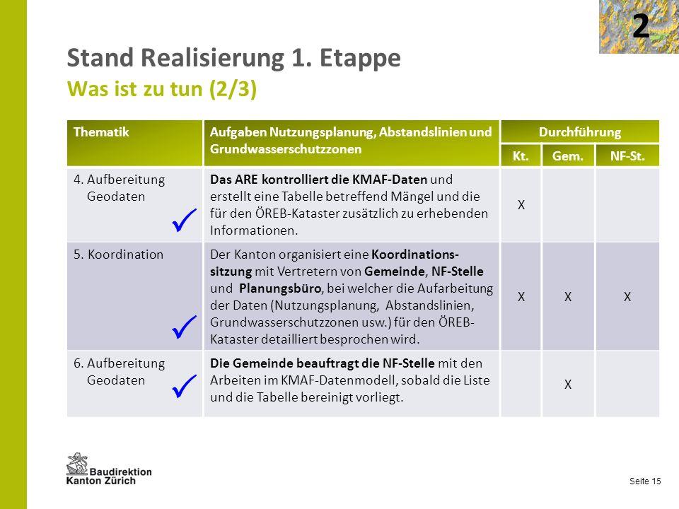 Seite 15 Stand Realisierung 1. Etappe Was ist zu tun (2/3) ThematikAufgaben Nutzungsplanung, Abstandslinien und Grundwasserschutzzonen Durchführung Kt