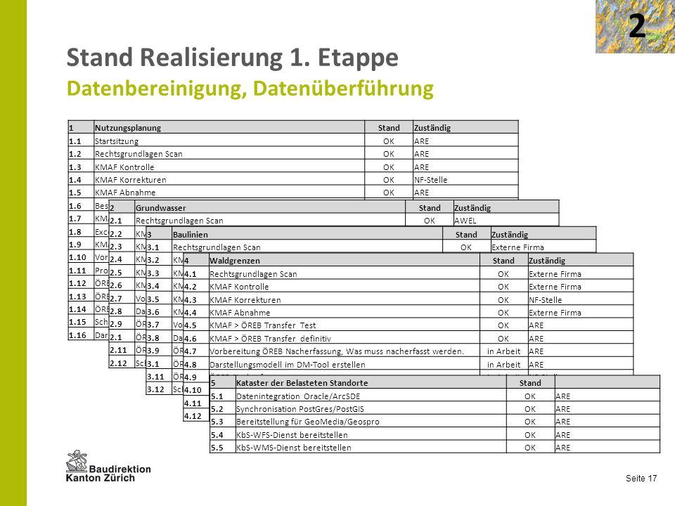 Seite 17 Stand Realisierung 1. Etappe Datenbereinigung, Datenüberführung 2 1NutzungsplanungStandZuständig 1.1StartsitzungOKARE 1.2Rechtsgrundlagen Sca