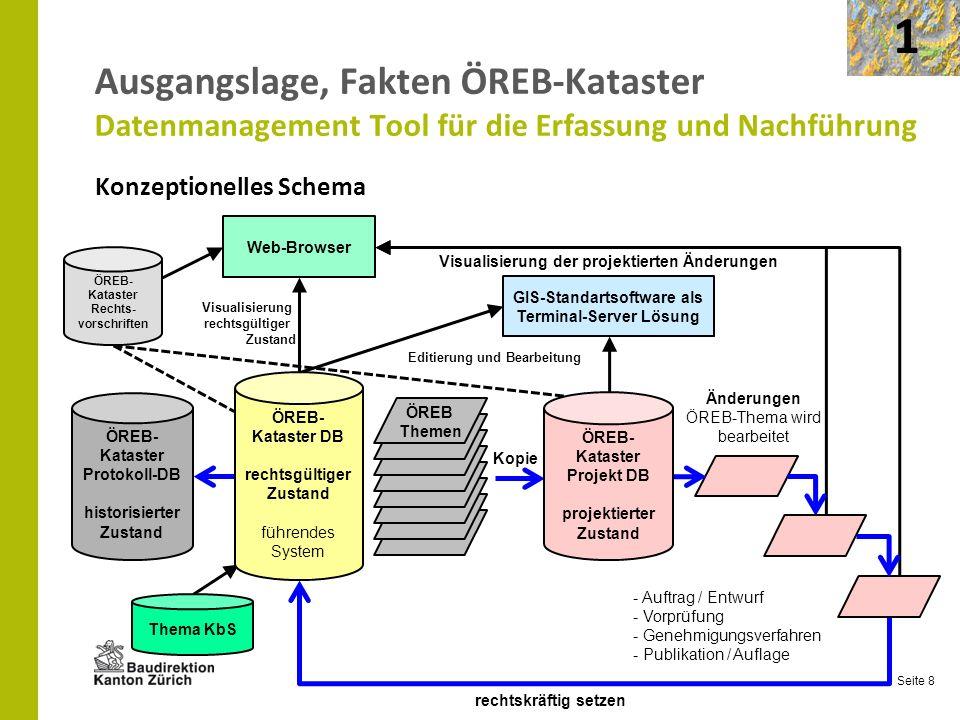 Seite 8 Ausgangslage, Fakten ÖREB-Kataster Datenmanagement Tool für die Erfassung und Nachführung Konzeptionelles Schema - Auftrag / Entwurf - Vorprüf