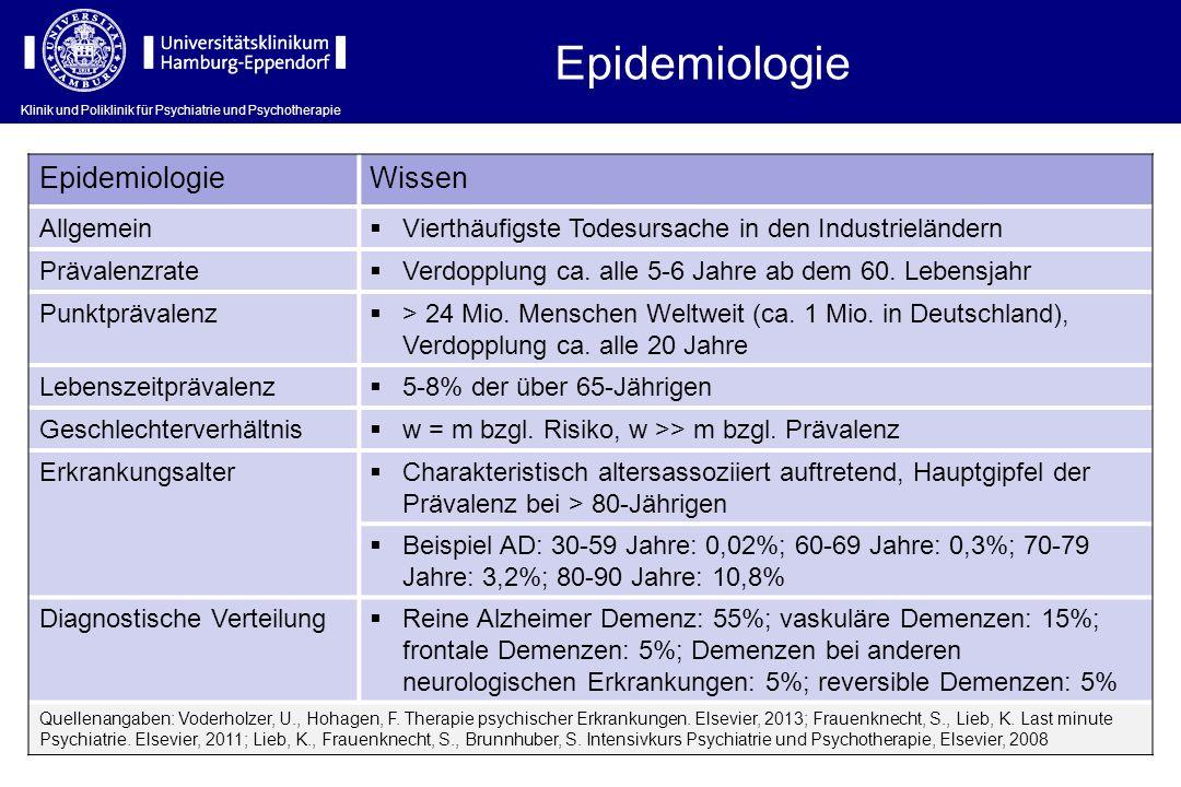 Epidemiologie Wissen Allgemein Vierthäufigste Todesursache in den Industrieländern Prävalenzrate Verdopplung ca. alle 5-6 Jahre ab dem 60. Lebensjahr
