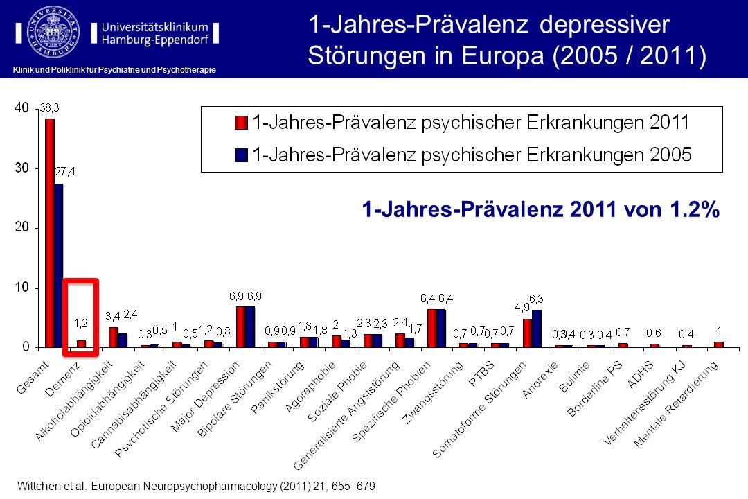 1-Jahres-Prävalenz depressiver Störungen in Europa (2005 / 2011) Wittchen et al. European Neuropsychopharmacology (2011) 21, 655–679 1-Jahres-Prävalen