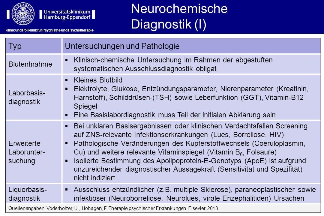 Neurochemische Diagnostik (I) Klinik und Poliklinik für Psychiatrie und Psychotherapie TypUntersuchungen und Pathologie Blutentnahme Klinisch-chemisch