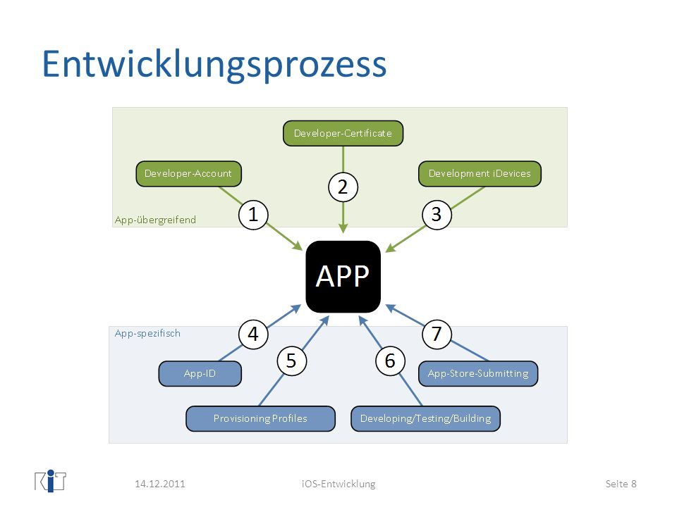 (1,2) Account/-Certificate Apple-Developer-Program: http://developer.apple.com/programs/ios/ http://developer.apple.com/programs/ios/ Registrierung als iOS Developer ($99 p.a.) Registrierung der Entwickler-Hardware Entwickler-Certificate anfordern In lokale Key Chain eintragen Team Provisioning Profile nun einsatzbereit 14.12.2011iOS-EntwicklungSeite 9