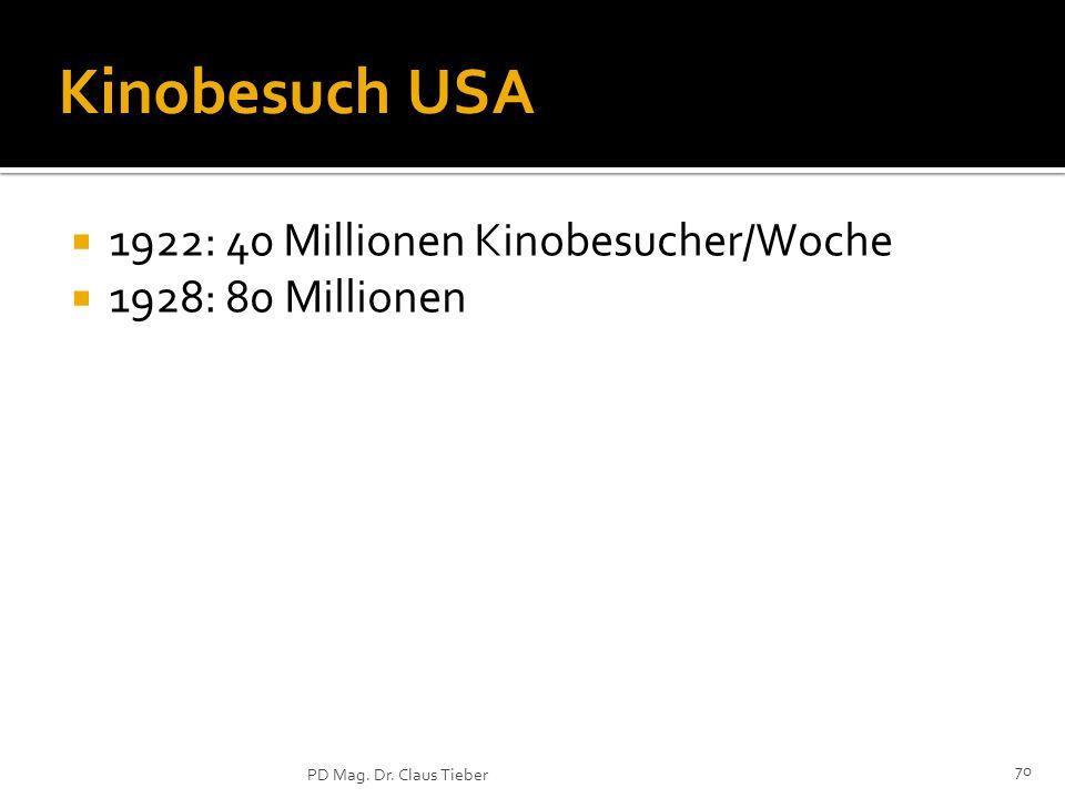 70 PD Mag. Dr. Claus Tieber Kinobesuch USA 1922: 40 Millionen Kinobesucher/Woche 1928: 80 Millionen