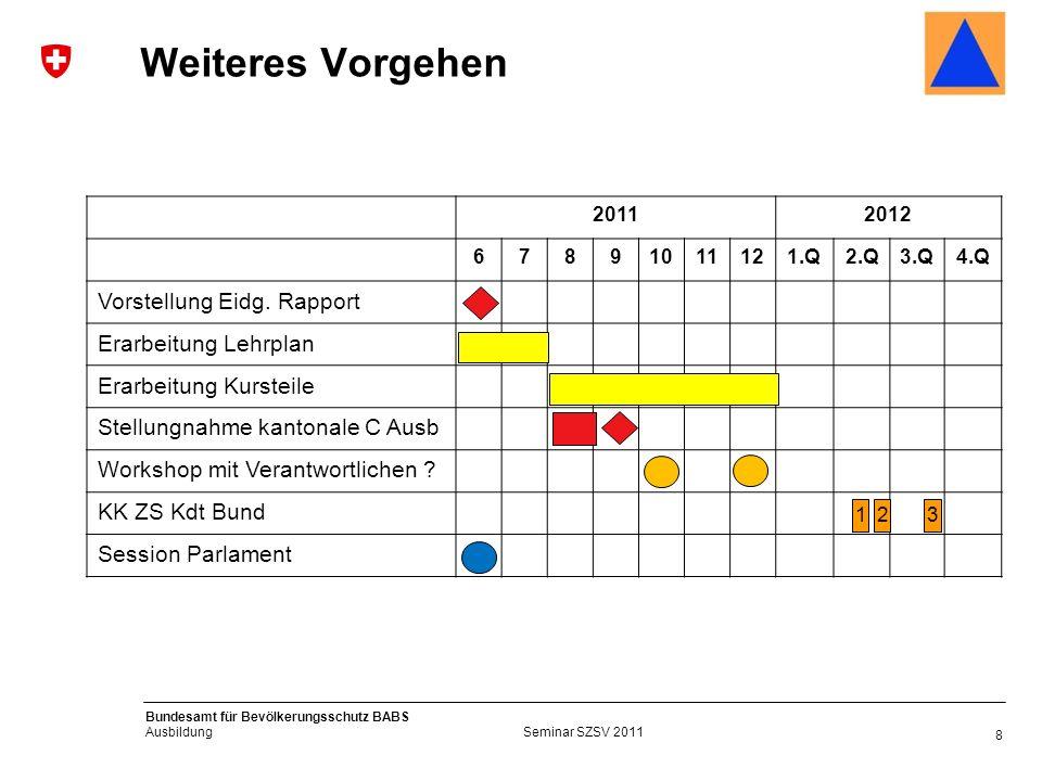 8 Bundesamt für Bevölkerungsschutz BABS Ausbildung Weiteres Vorgehen 20112012 67891011121.Q2.Q3.Q4.Q Vorstellung Eidg.