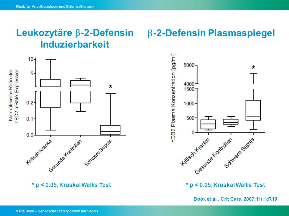 Malte Book – Genetische Prädisposition der Sepsis Klinik für Anästhesiologie und Schmerztherapie Leukozytäre -2-Defensin Induzierbarkeit Book et al., Crit Care.