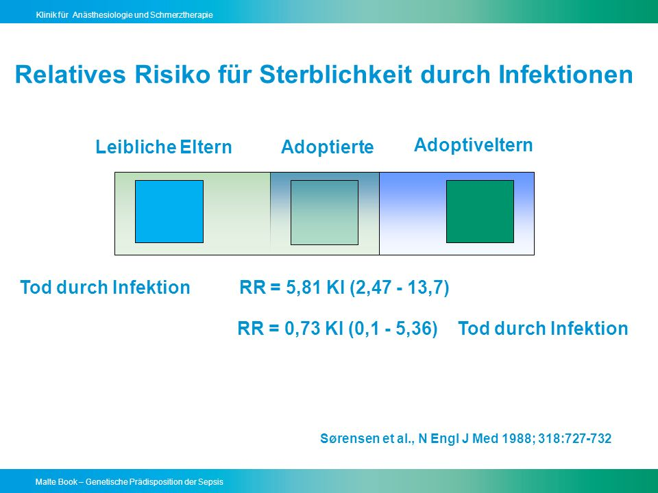 Malte Book – Genetische Prädisposition der Sepsis Klinik für Anästhesiologie und Schmerztherapie Sørensen et al., N Engl J Med 1988; 318:727-732 Adoptiveltern Tod durch Infektion RR = 5,81 KI (2,47 - 13,7) RR = 0,73 KI (0,1 - 5,36) Leibliche ElternAdoptierte Relatives Risiko für Sterblichkeit durch Infektionen Tod durch Infektion