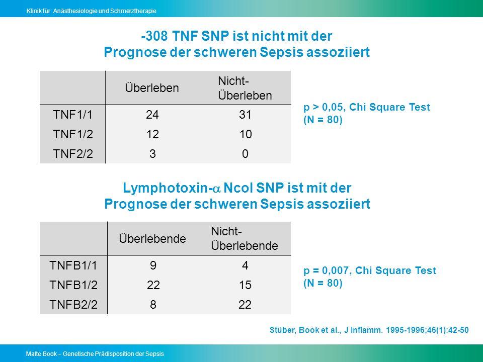 Malte Book – Genetische Prädisposition der Sepsis Klinik für Anästhesiologie und Schmerztherapie -308 TNF SNP ist nicht mit der Prognose der schweren Sepsis assoziiert Überleben Nicht- Überleben TNF1/12431 TNF1/21210 TNF2/230 Überlebende Nicht- Überlebende TNFB1/194 TNFB1/22215 TNFB2/2822 p > 0,05, Chi Square Test (N = 80) p = 0,007, Chi Square Test (N = 80) Lymphotoxin- NcoI SNP ist mit der Prognose der schweren Sepsis assoziiert Stüber, Book et al., J Inflamm.