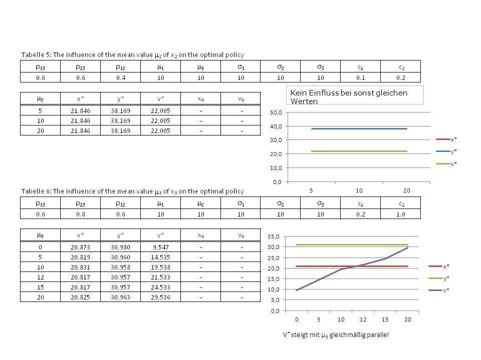 Kein Einfluss bei sonst gleichen Werten V * steigt mit 3 gleichmäßig parallel