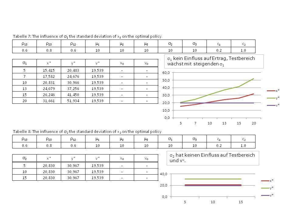 1 kein Einfluss auf Ertrag, Testbereich wächst mit steigenden 1 2 hat keinen Einfluss auf Testbereich und v x.