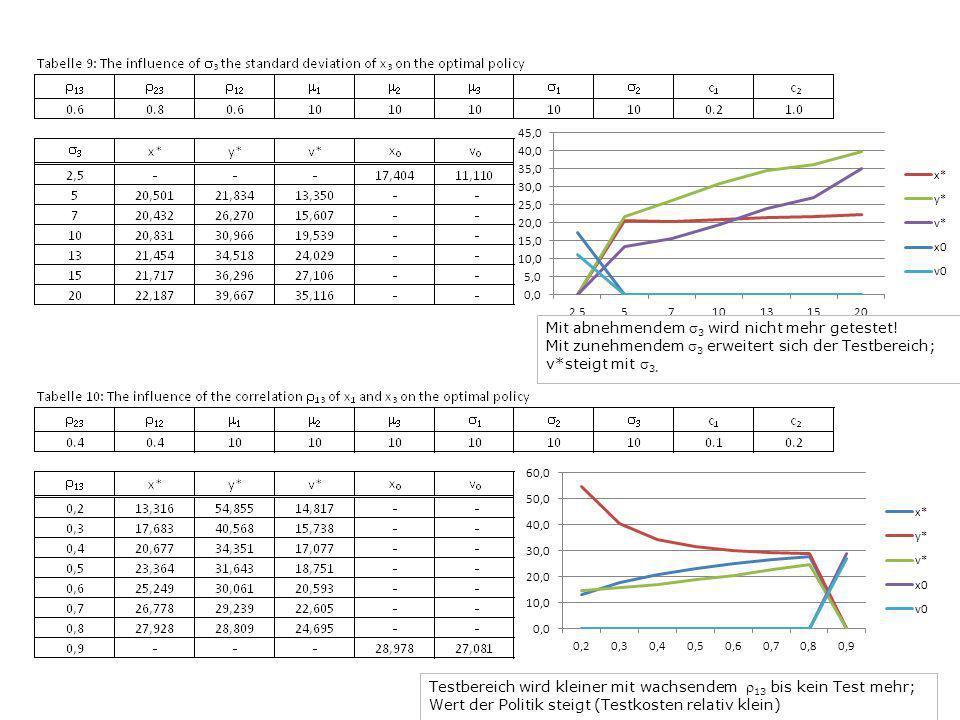 Mit abnehmendem 3 wird nicht mehr getestet! Mit zunehmendem 3 erweitert sich der Testbereich; v*steigt mit 3. Testbereich wird kleiner mit wachsendem