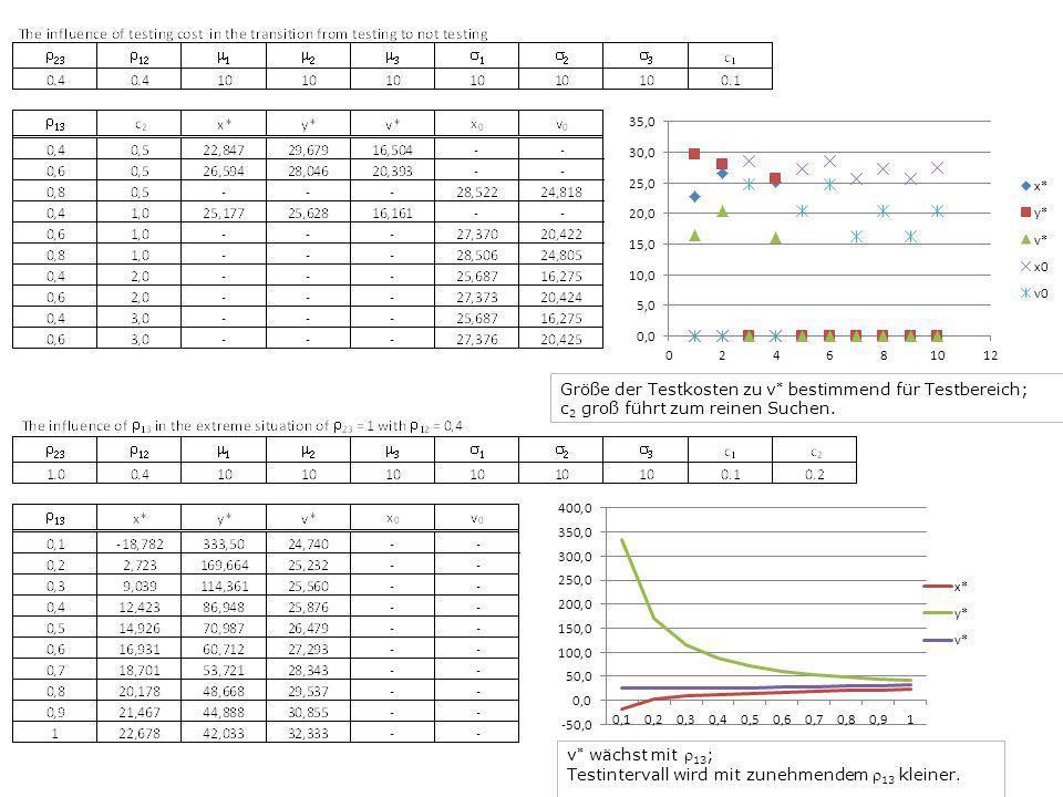 Größe der Testkosten zu v * bestimmend für Testbereich; c 2 groß führt zum reinen Suchen. v * wächst mit 13 ; Testintervall wird mit zunehmendem 13 kl