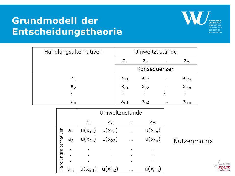 Grundmodell der Entscheidungstheorie HandlungsalternativenUmweltzustände z1z1 z2z2 …zmzm Konsequenzen a1a1 x 11 x 12 …x 1m a2a2 x 21 x 22 …x 2m …………… anan x n1 x n2 …x nm Umweltzustände z1z1 z2z2 …zmzm Handlungsalternativen a1a1 u(x 11 )u(x 12 )…u(x 1n ) a2a2 u(x 21 )u(x 22 )…u(x 2n )..............................