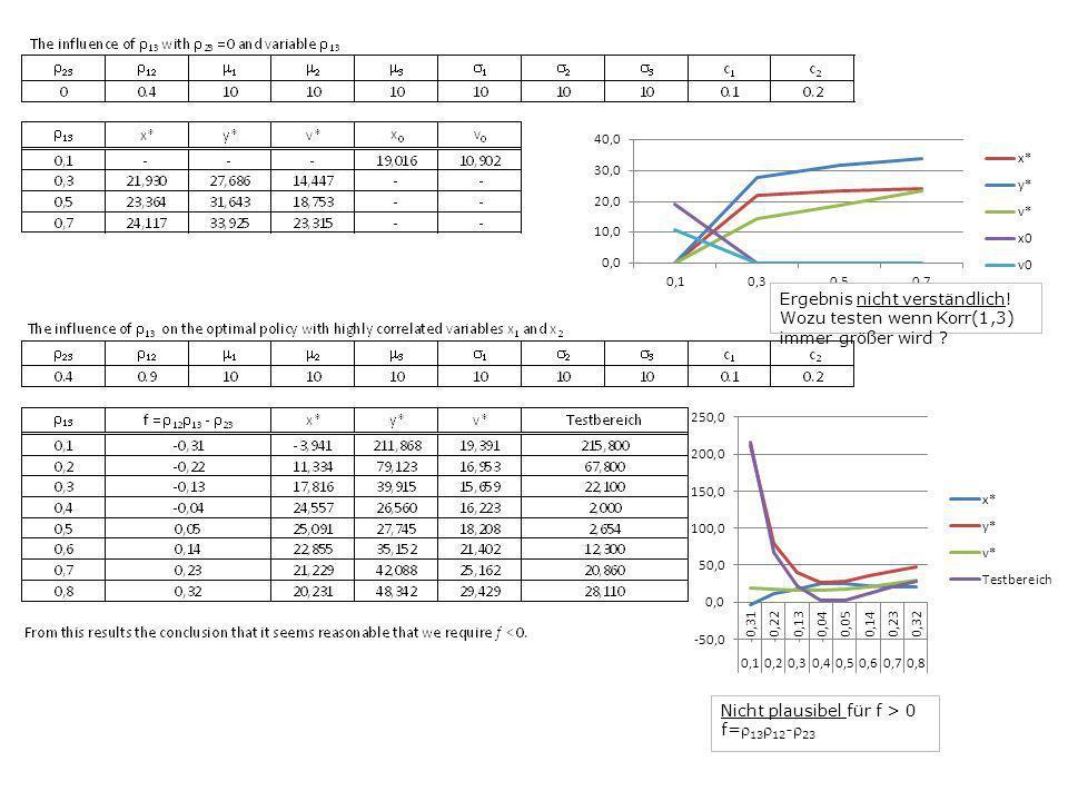 Ergebnis nicht verständlich! Wozu testen wenn Korr(1,3) immer größer wird ? Nicht plausibel für f > 0 f= 13 12 - 23