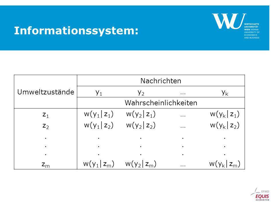 Informationssystem: Umweltzustände Nachrichten y1y1 y2y2 …ykyk Wahrscheinlichkeiten z1z1 w(y 1 z 1 )w(y 2 z 1 )…w(y k z 1 ) z2z2 w(y 1 z 2 )w(y 2 z 2 )…w(y k z 2 )..............................