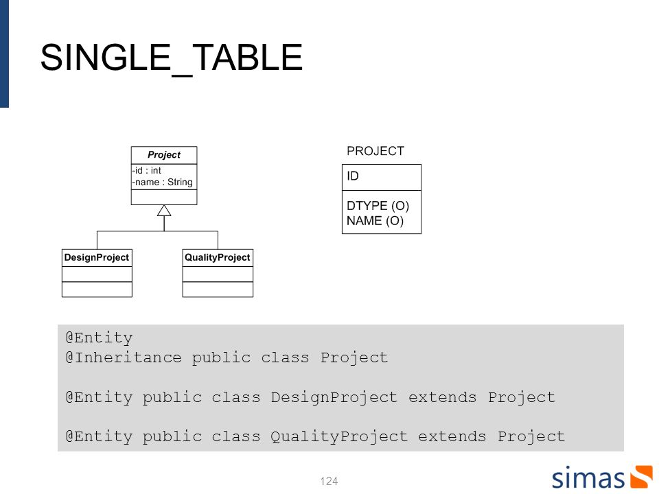 SINGLE_TABLE 124 @Entity @Inheritance public class Project @Entity public class DesignProject extends Project @Entity public class QualityProject exte