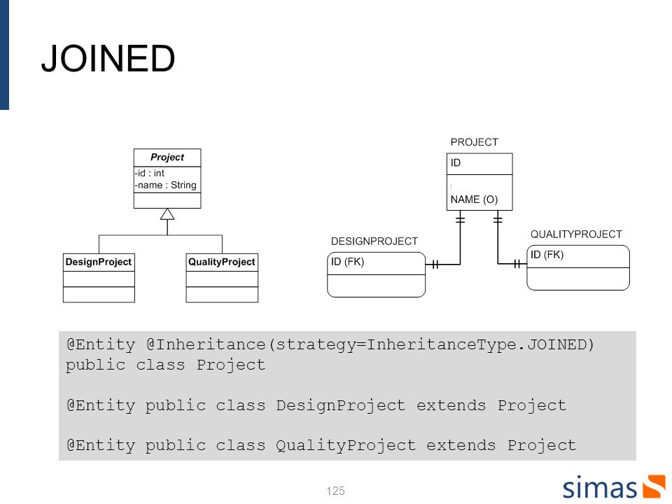 JOINED 125 @Entity @Inheritance(strategy=InheritanceType.JOINED) public class Project @Entity public class DesignProject extends Project @Entity public class QualityProject extends Project