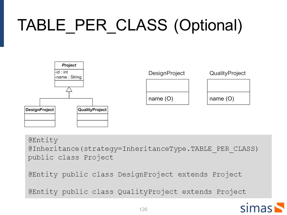TABLE_PER_CLASS (Optional) 126 @Entity @Inheritance(strategy=InheritanceType.TABLE_PER_CLASS) public class Project @Entity public class DesignProject