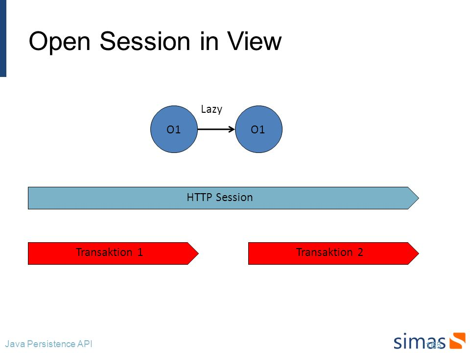 Open Session in View 165 Java Persistence API HTTP Session Transaktion 1Transaktion 2 O1 Lazy