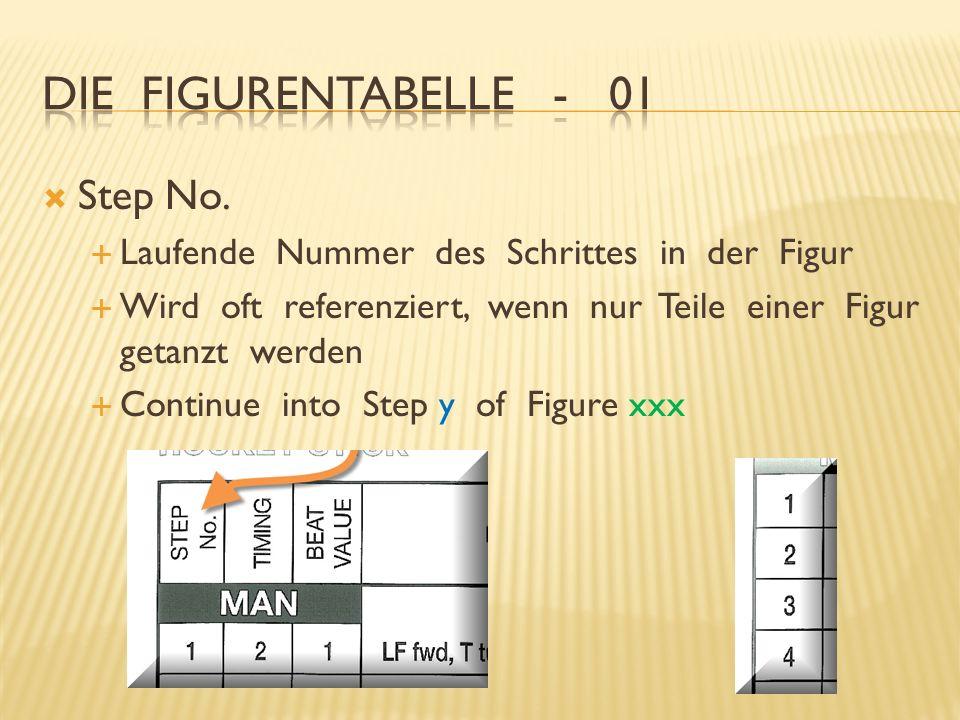 Step No. Laufende Nummer des Schrittes in der Figur Wird oft referenziert, wenn nur Teile einer Figur getanzt werden Continue into Step y of Figure xx