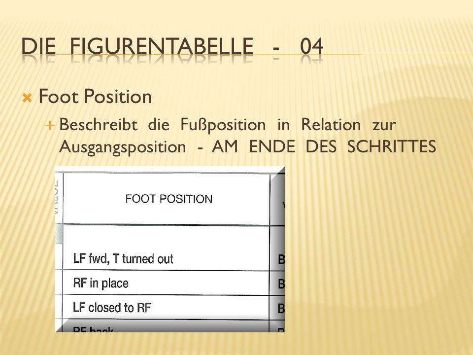 Foot Position Beschreibt die Fußposition in Relation zur Ausgangsposition - AM ENDE DES SCHRITTES