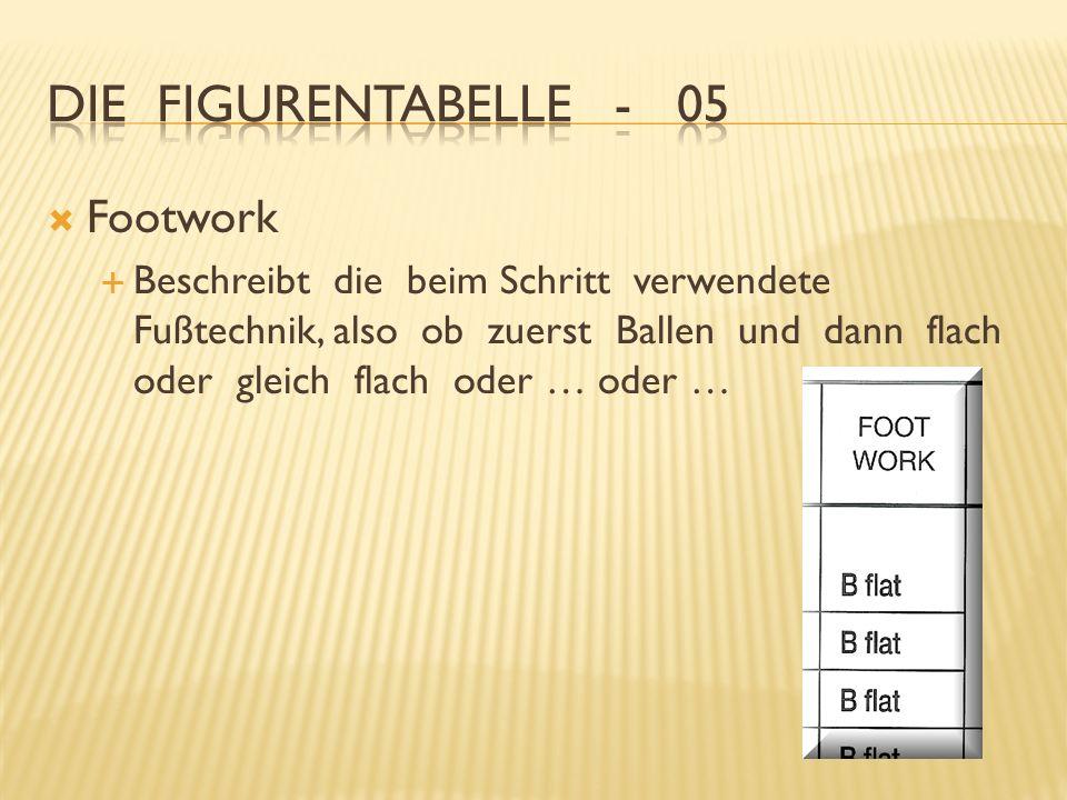 Footwork Beschreibt die beim Schritt verwendete Fußtechnik, also ob zuerst Ballen und dann flach oder gleich flach oder … oder …