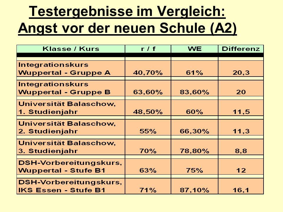 Testergebnisse im Vergleich: Angst vor der neuen Schule (A2)