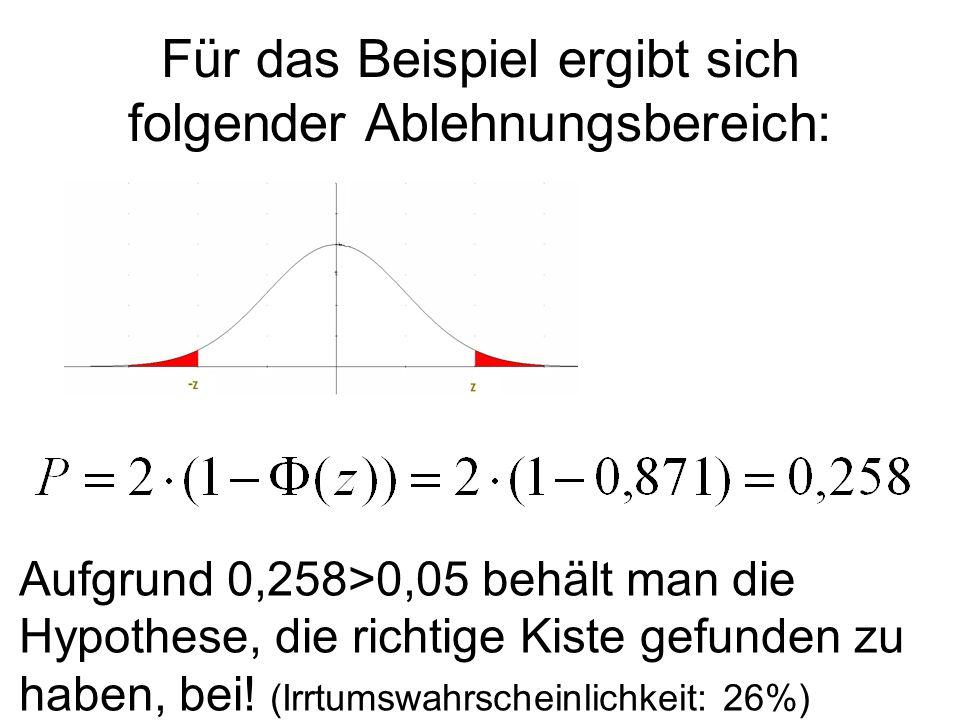 Für das Beispiel ergibt sich folgender Ablehnungsbereich: Aufgrund 0,258>0,05 behält man die Hypothese, die richtige Kiste gefunden zu haben, bei! (Ir