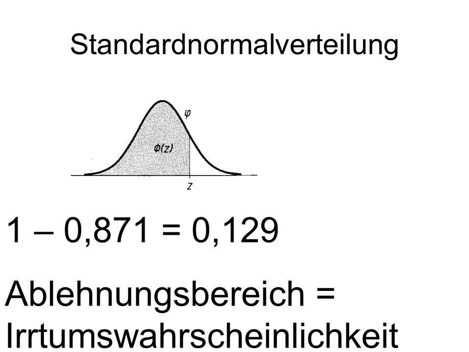 Standardnormalverteilung 1 – 0,871 = 0,129 Ablehnungsbereich = Irrtumswahrscheinlichkeit