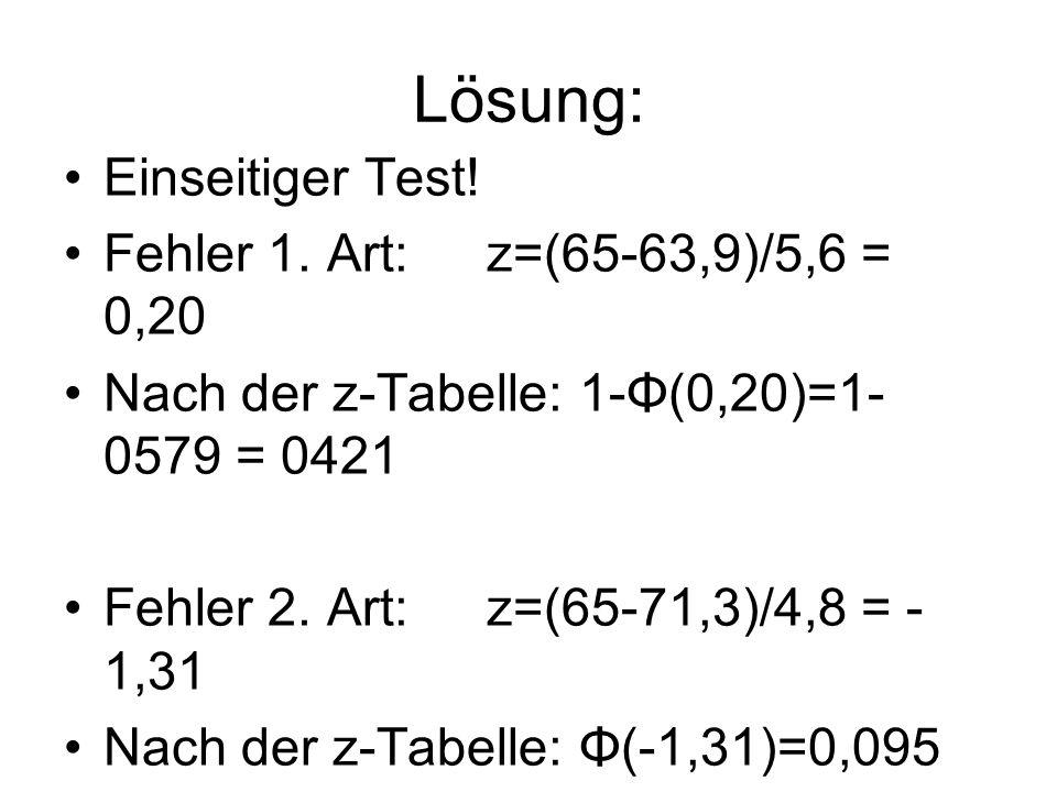 Lösung: Einseitiger Test! Fehler 1. Art:z=(65-63,9)/5,6 = 0,20 Nach der z-Tabelle: 1-Φ(0,20)=1- 0579 = 0421 Fehler 2. Art:z=(65-71,3)/4,8 = - 1,31 Nac