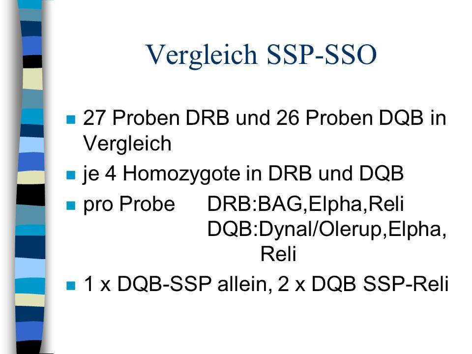 Vergleich SSP-SSO n 27 Proben DRB und 26 Proben DQB in Vergleich n je 4 Homozygote in DRB und DQB n pro Probe DRB:BAG,Elpha,Reli DQB:Dynal/Olerup,Elph